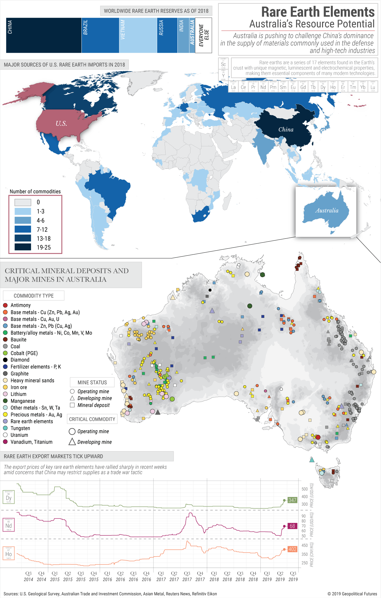 Australia's Rare Earth Resource Potential