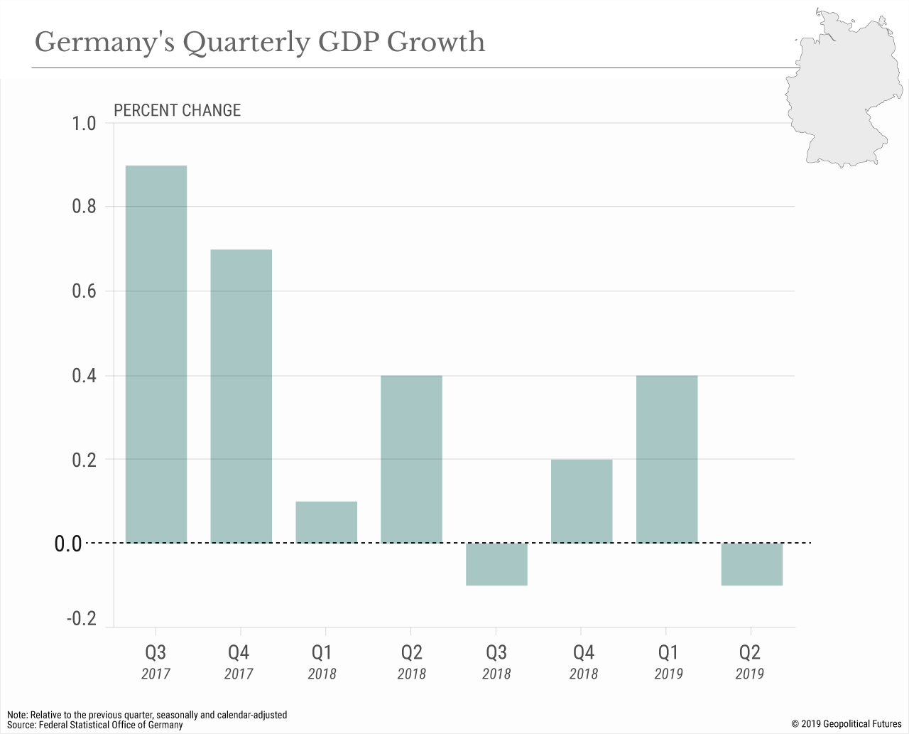 Germany's Quarterly GDP Growth
