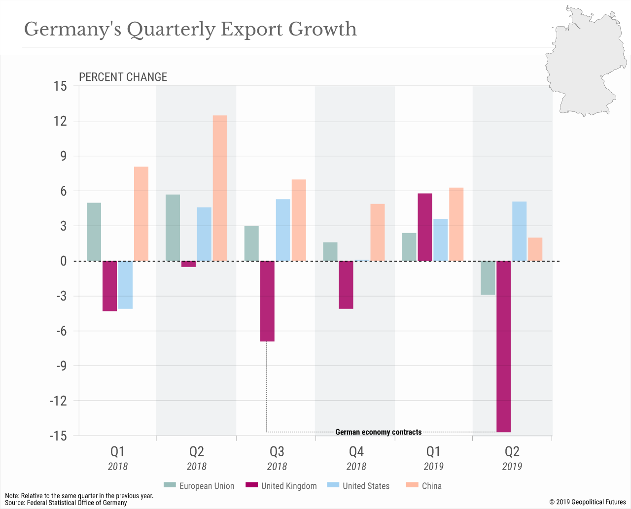 Germany's Quarterly Export Growth