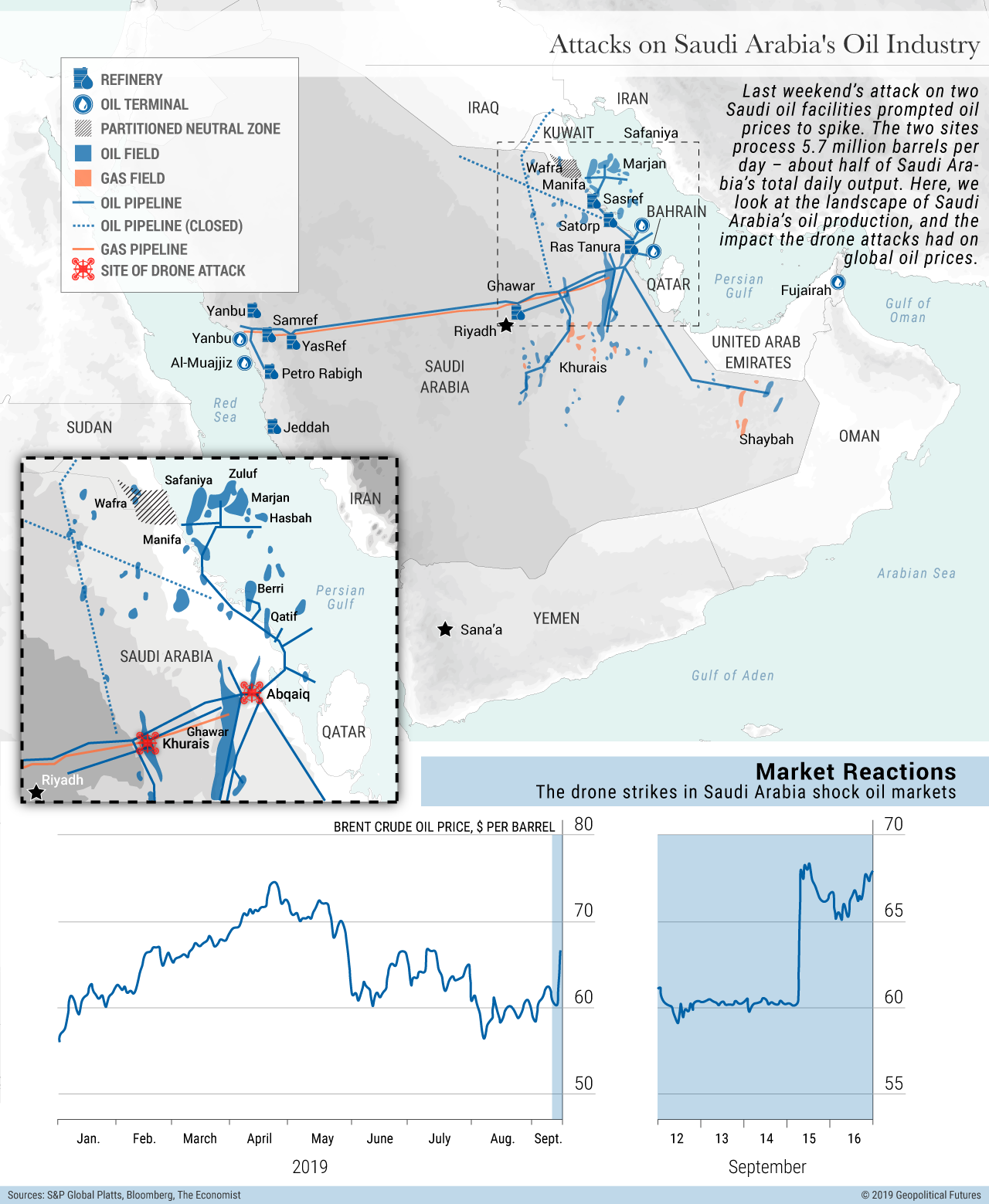 Attacks on Saudi Arabia's Oil Industry