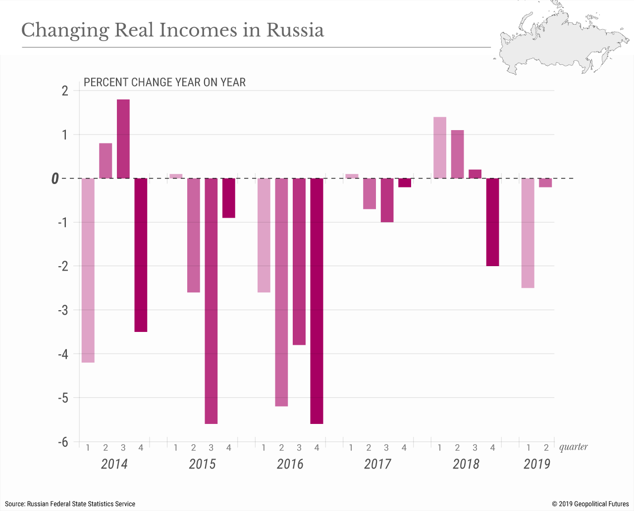 Changing Real Incomes in Russia