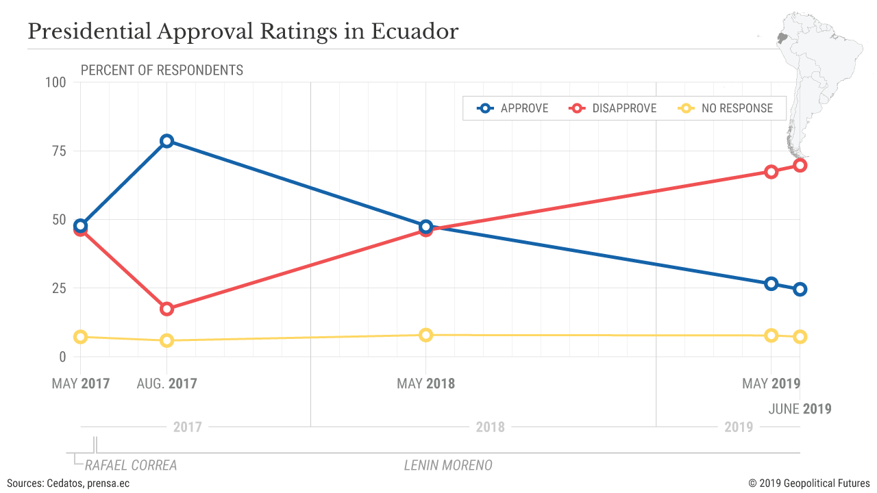 Presidential Approval Ratings in Ecuador