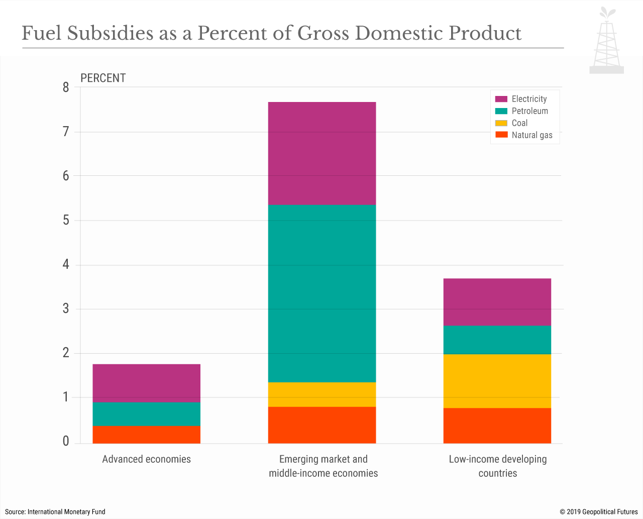 Fuel Subsidies as a Percent of Gross Domestic Product
