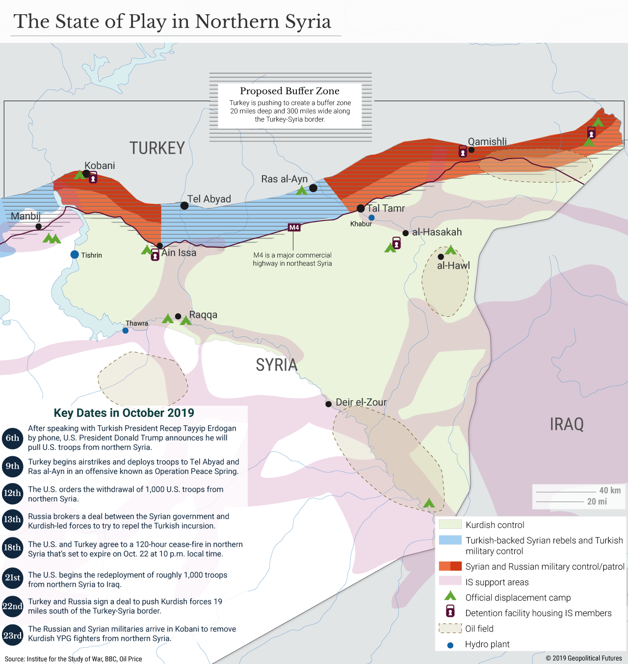 The State of Play in Northern Syria