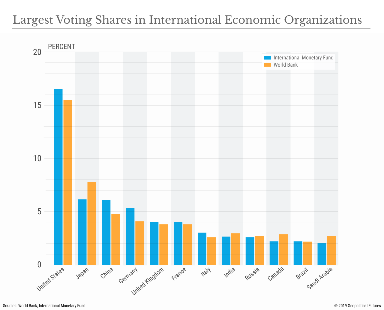 Largest Voting Shares in International Economic Organizations