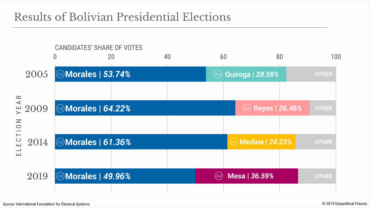 Results of Bolivian Presidential Elections