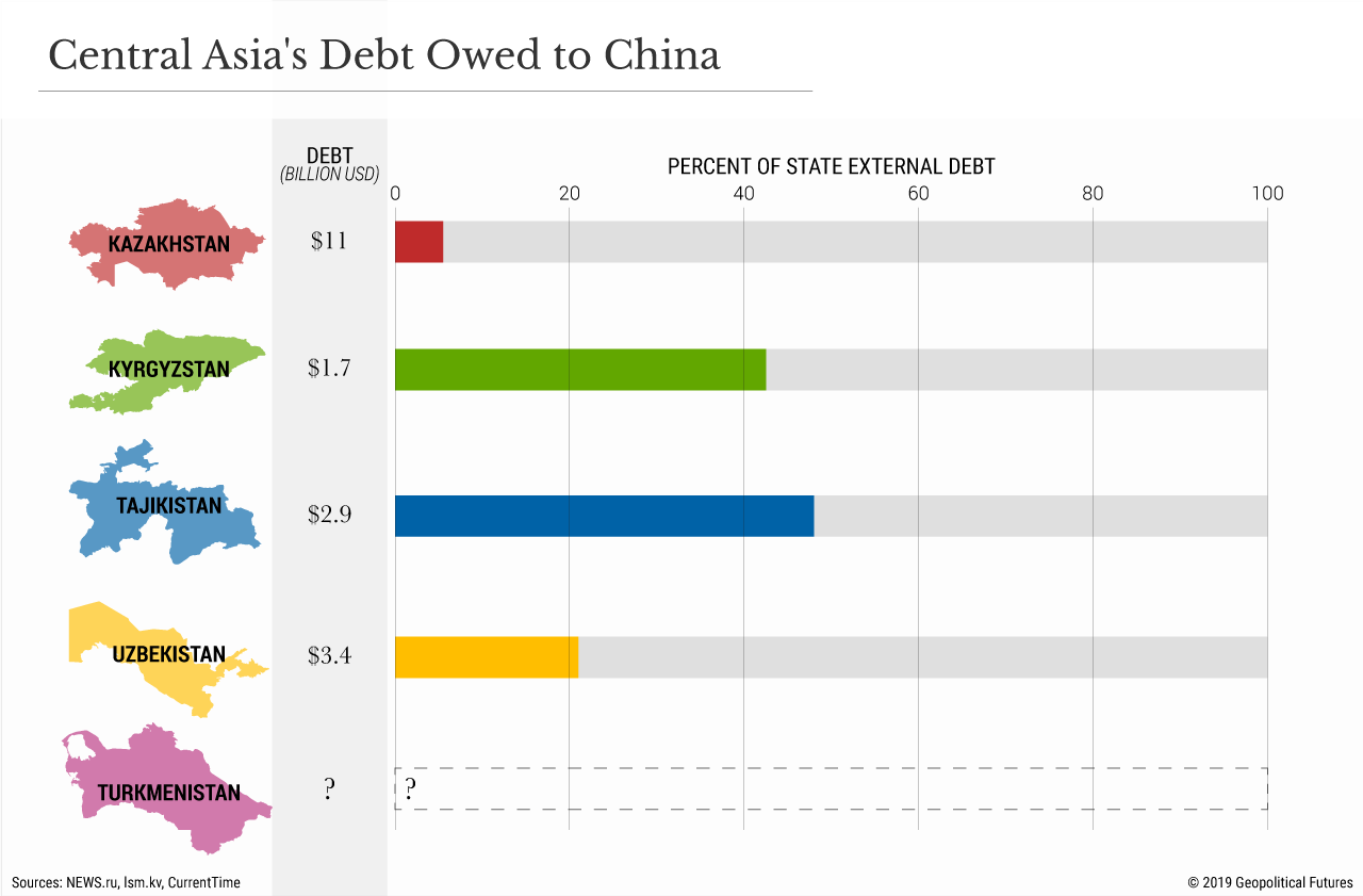 Central Asia's Debt Owed to China