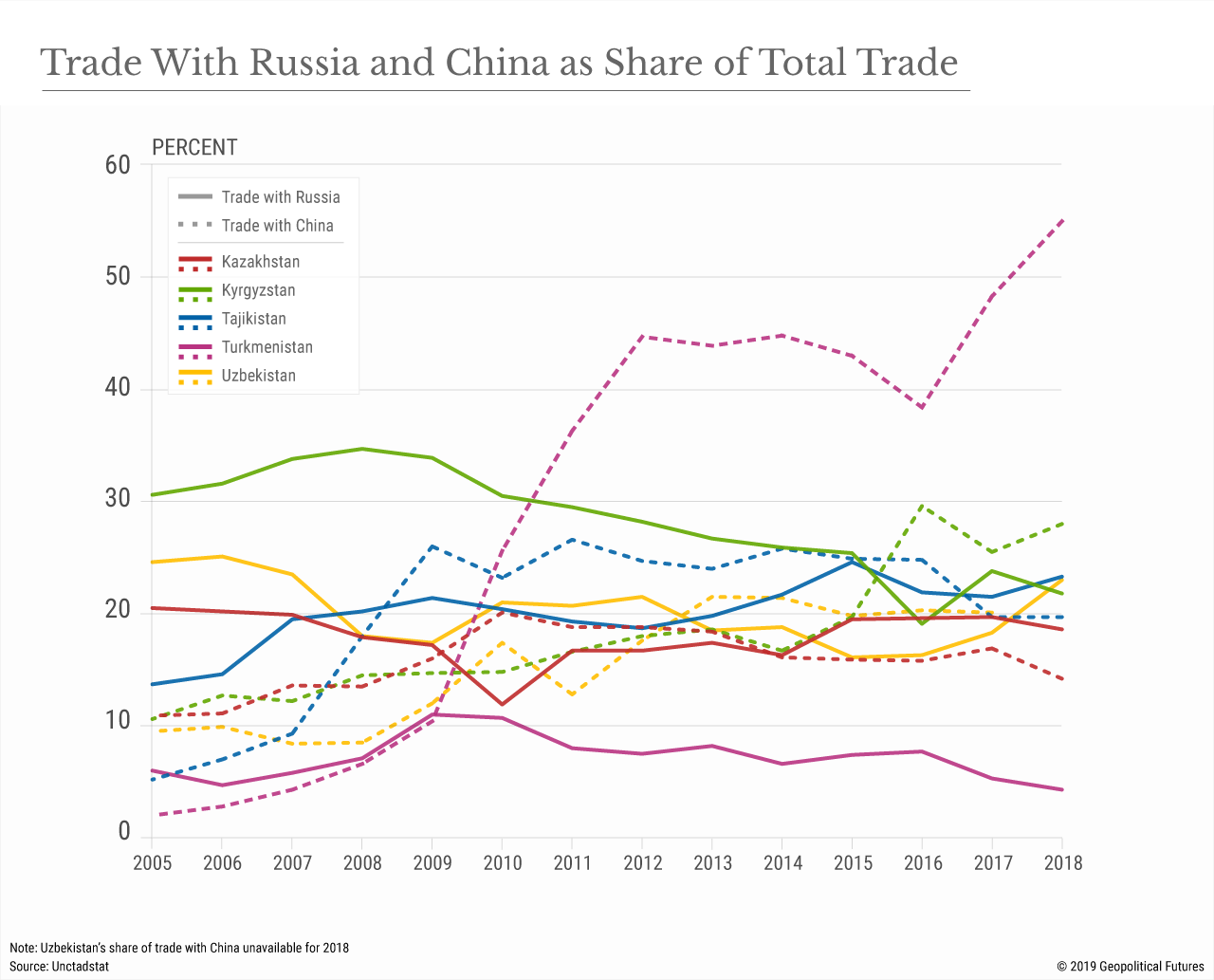 Trade With Russia and China as Share of Total Trade