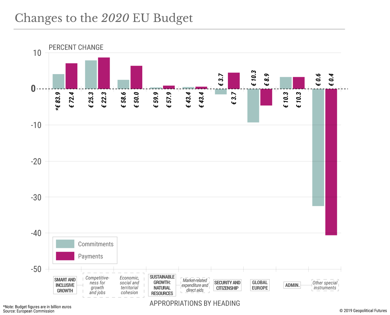 Changes to the 2020 EU Budget