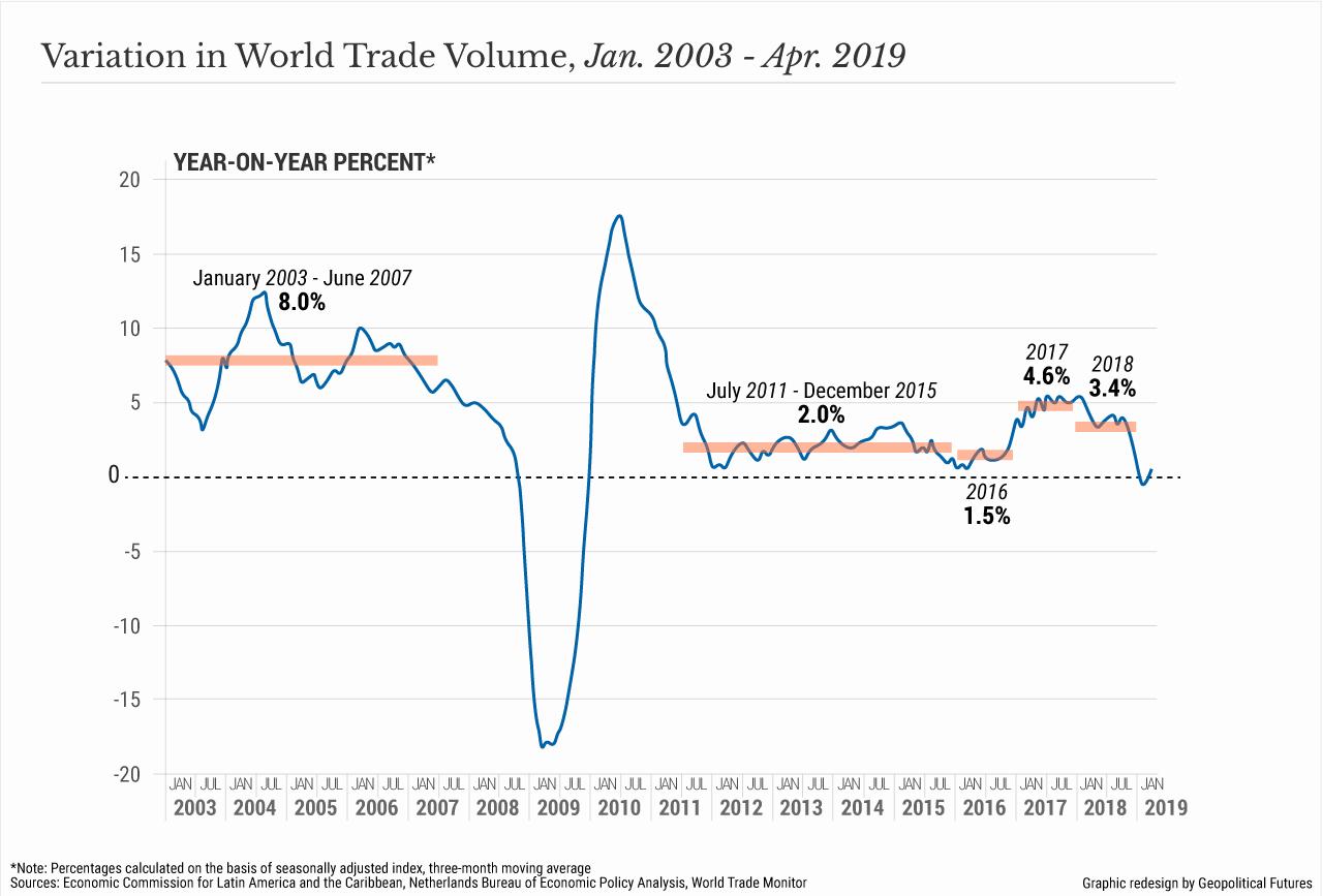 Variation in World Trade Volume