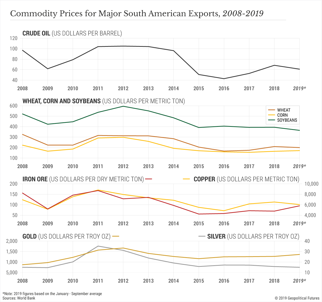 Commodity Prices for Major South American Exports, 2008-2019