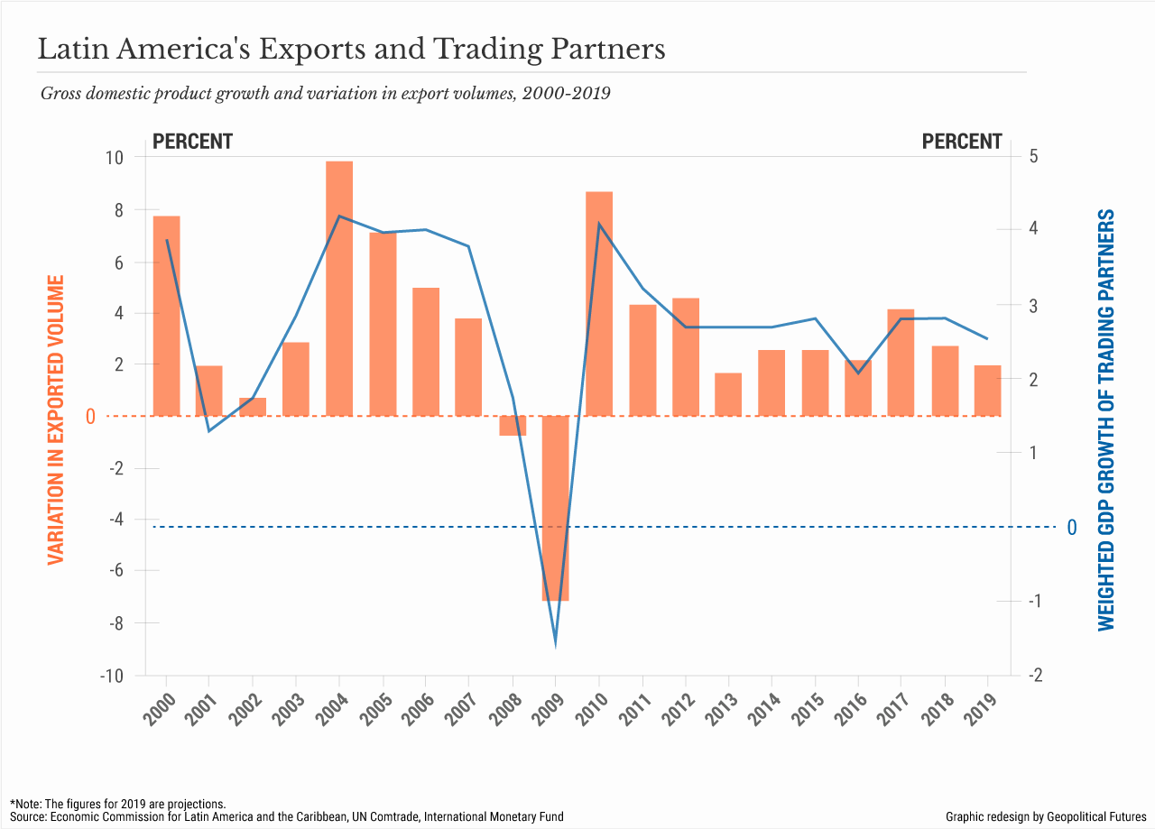 Latin America's Exports and Trading Partners