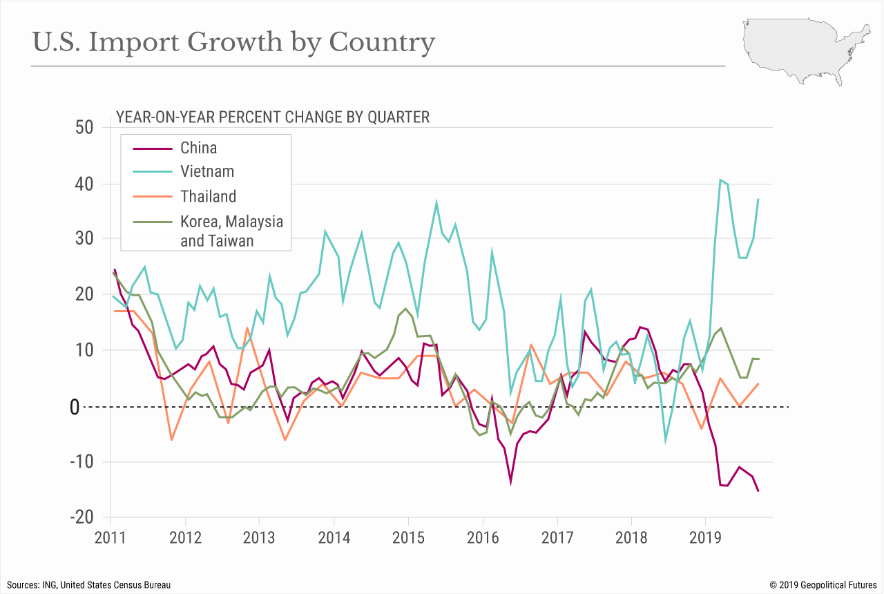 U.S. Import Growth by Country