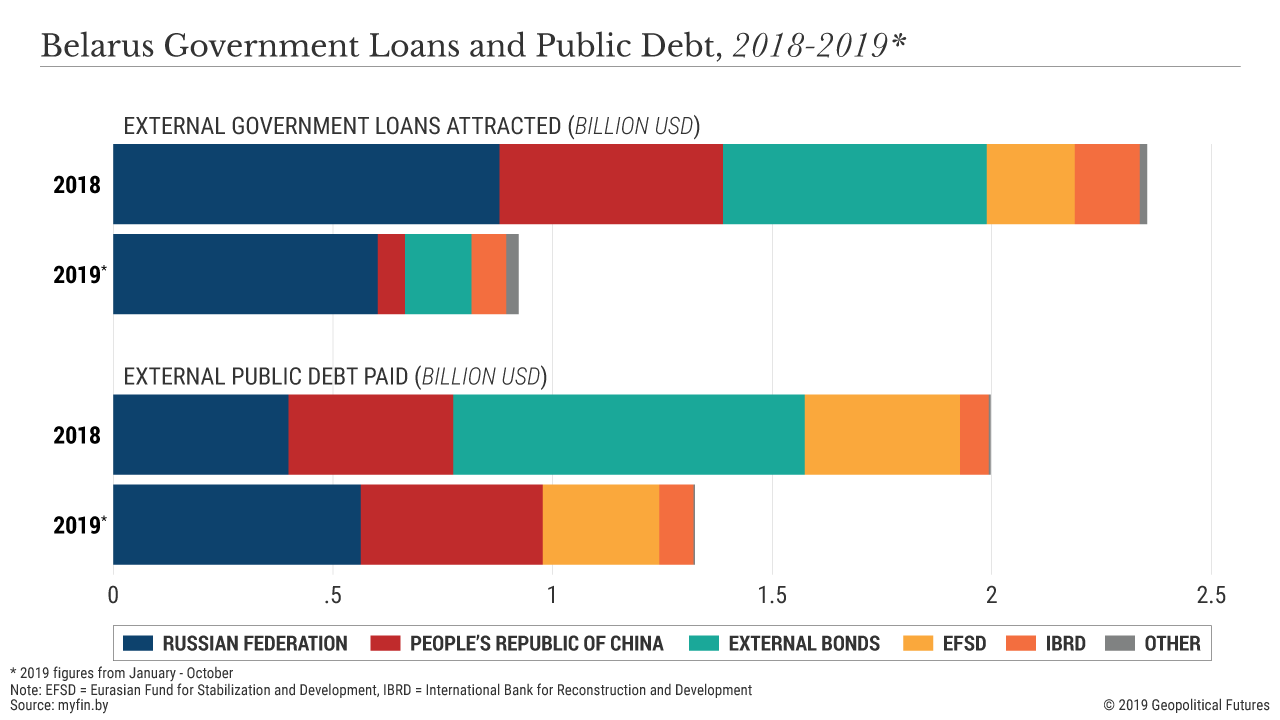 Belarus Government Loans and Public Debt, 2018-2019