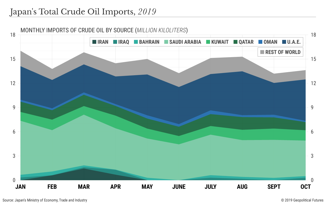 Japan oil imports