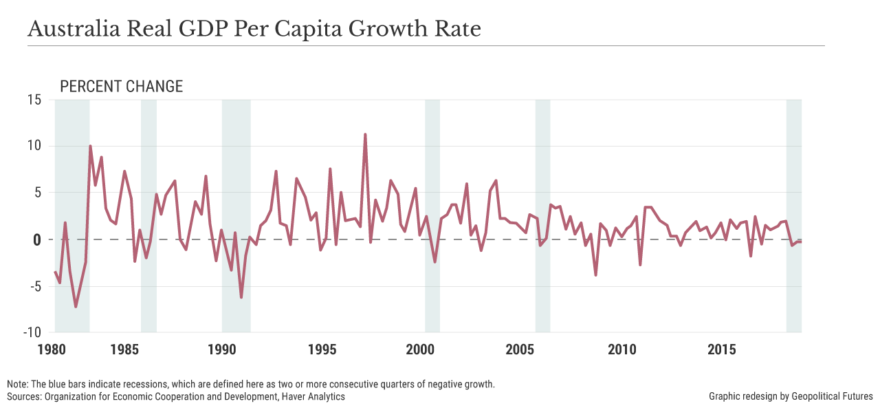 Australia Real GDP Per Capita Growth Rate