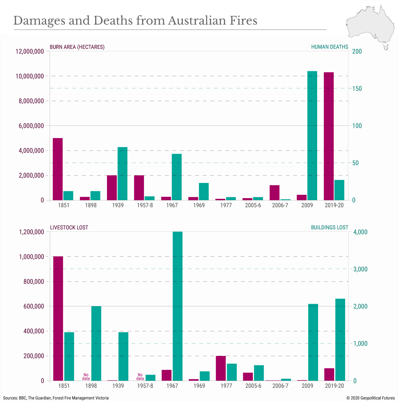 Damages and Deaths from Australian Fires