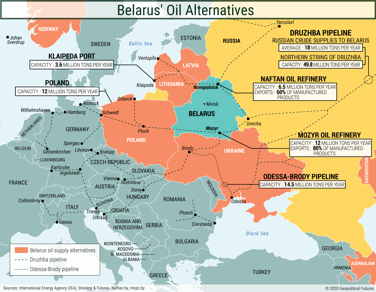 Belarus' Oil Alternatives