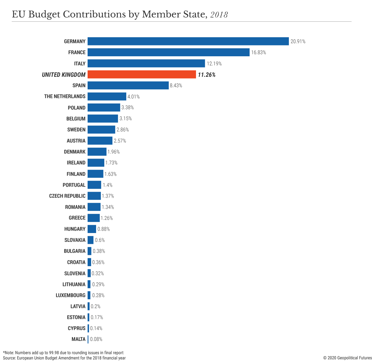 EU Budget Contributions by Member State, 2018