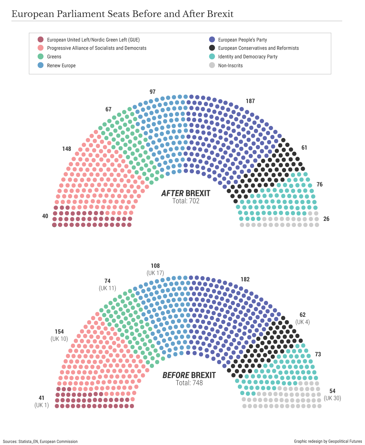 European Parliament Seats Before and After Brexit