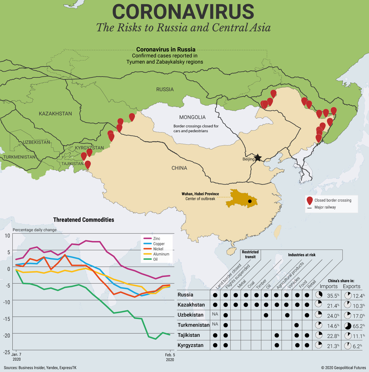 Coronavirus: The Risks to Russia and Central Asia