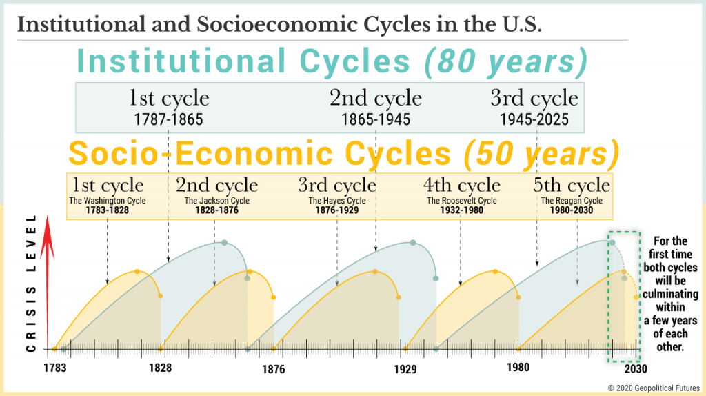 U.S. Crisis Cycles Simultaneously Peak