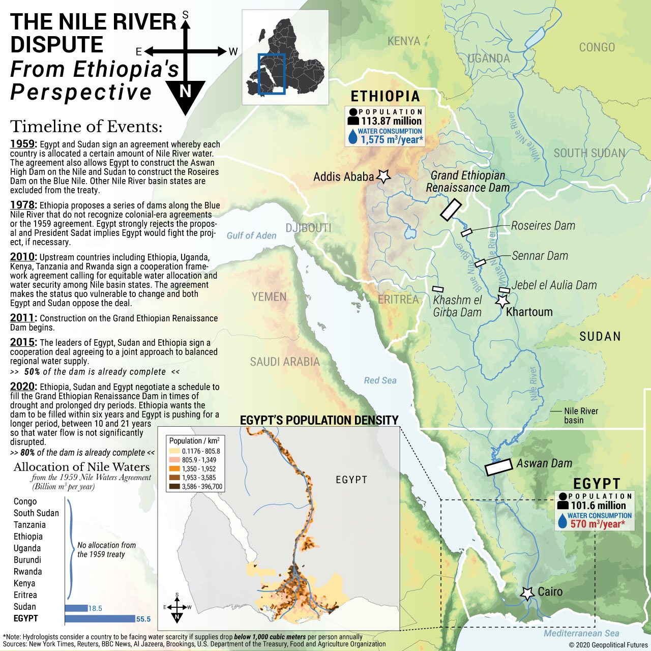 The Nile River Dispute From Ethiopia's Perspective