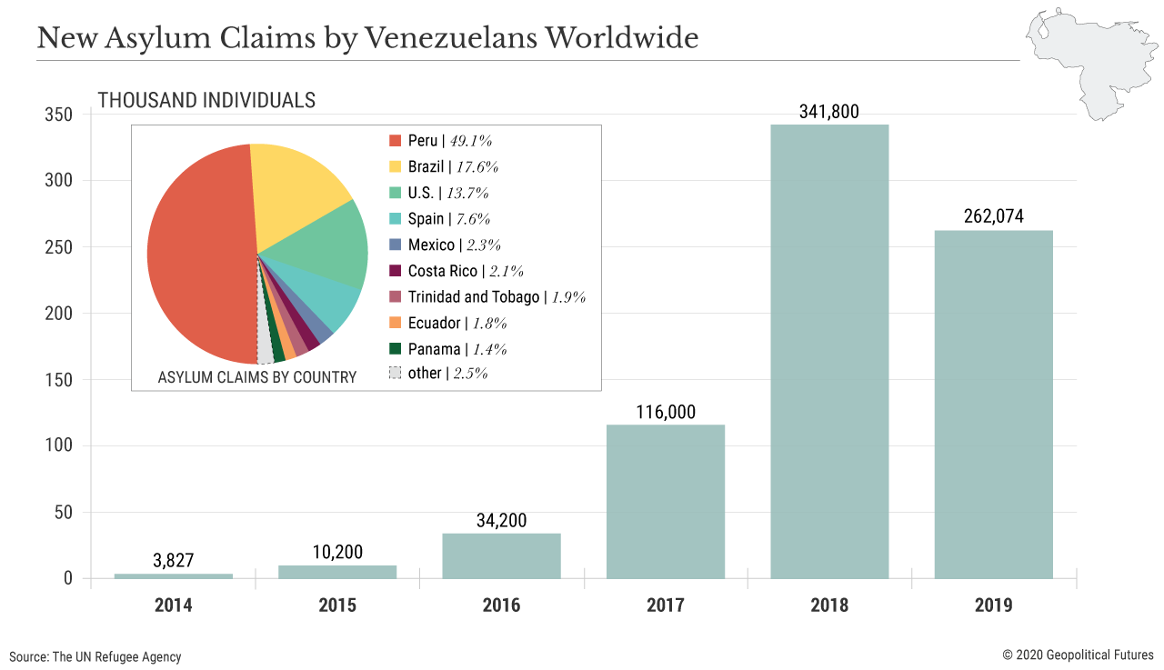 New Asylum Claims by Venezuelans Worldwide