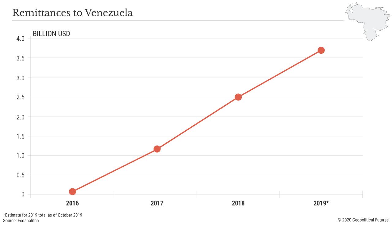 Remittances to Venezuela