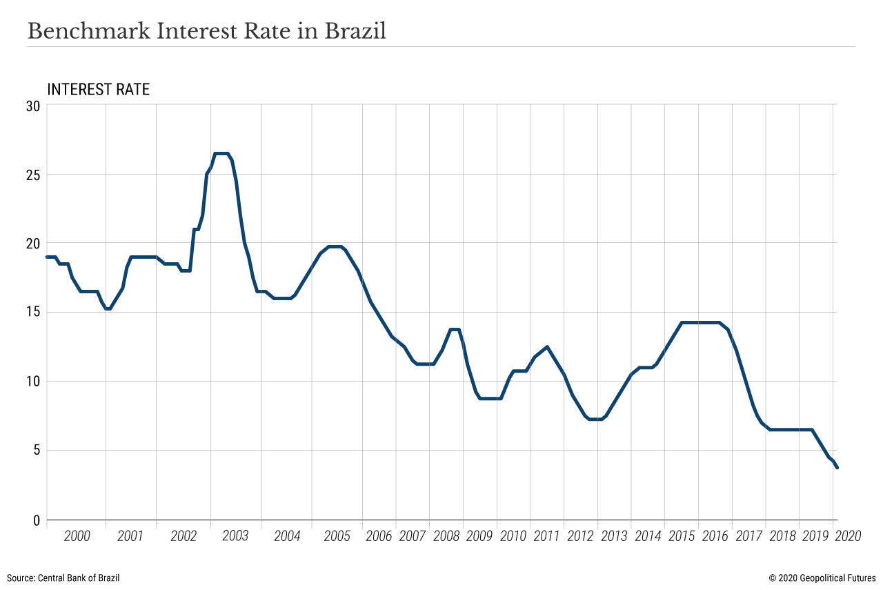 Benchmark Interest Rate in Brazil