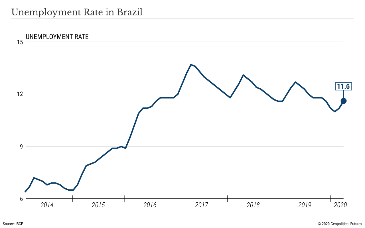 Unemployment Rate in Brazil