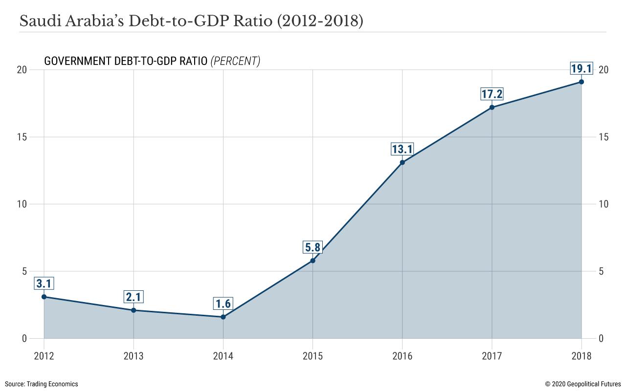 Saudi Arabia's Debt-to-GDP Ratio (2012-2018)