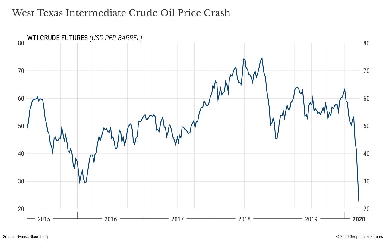 West Texas Intermediate Crude Oil Price Crash