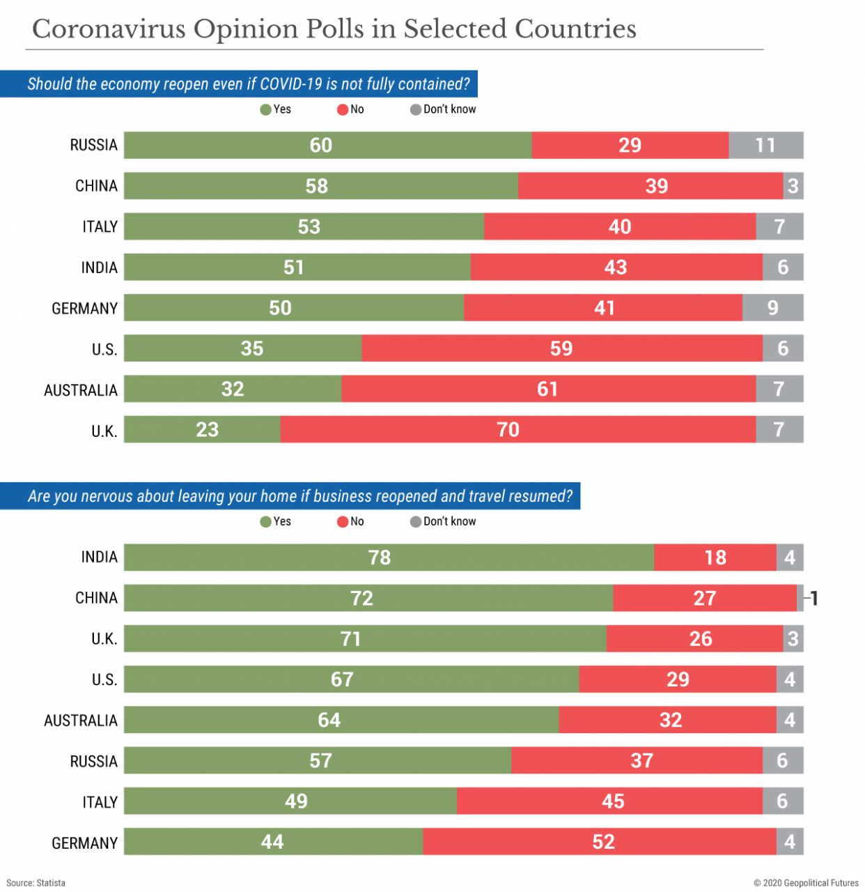 Coronavirus Opinion Polls in Selected Countries
