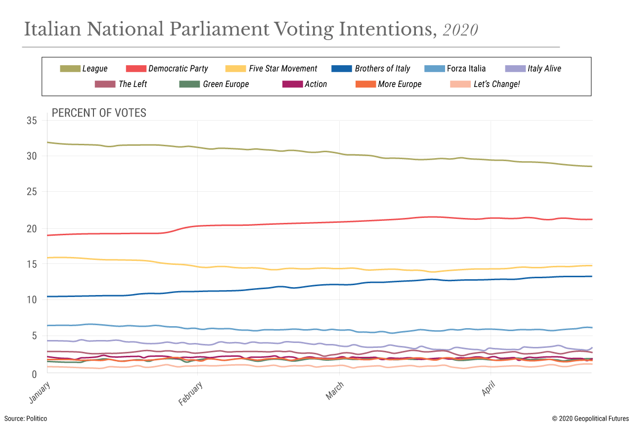 Italian National Parliament Voting Intentions, 2020