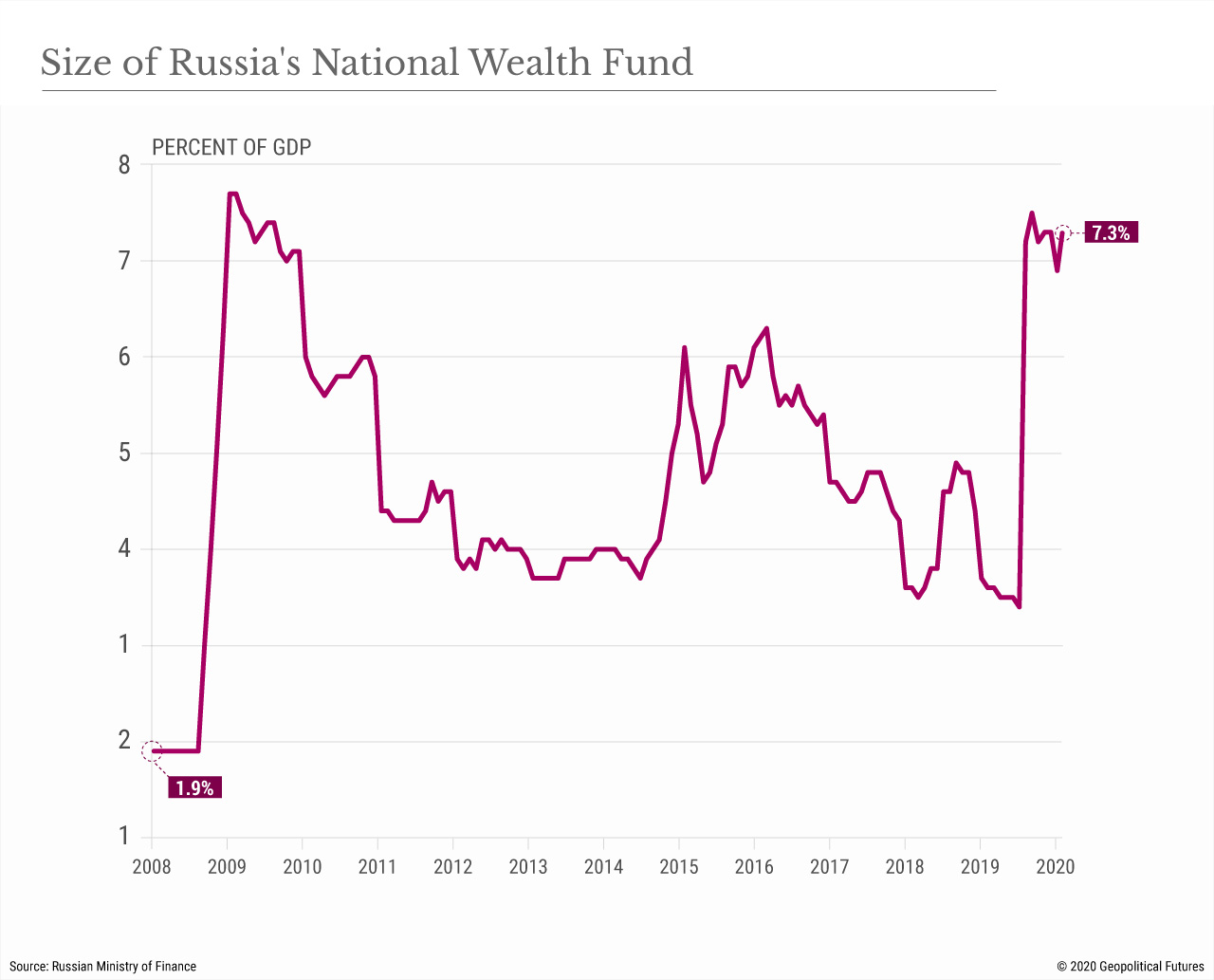 Size of Russia's National Wealth Fund