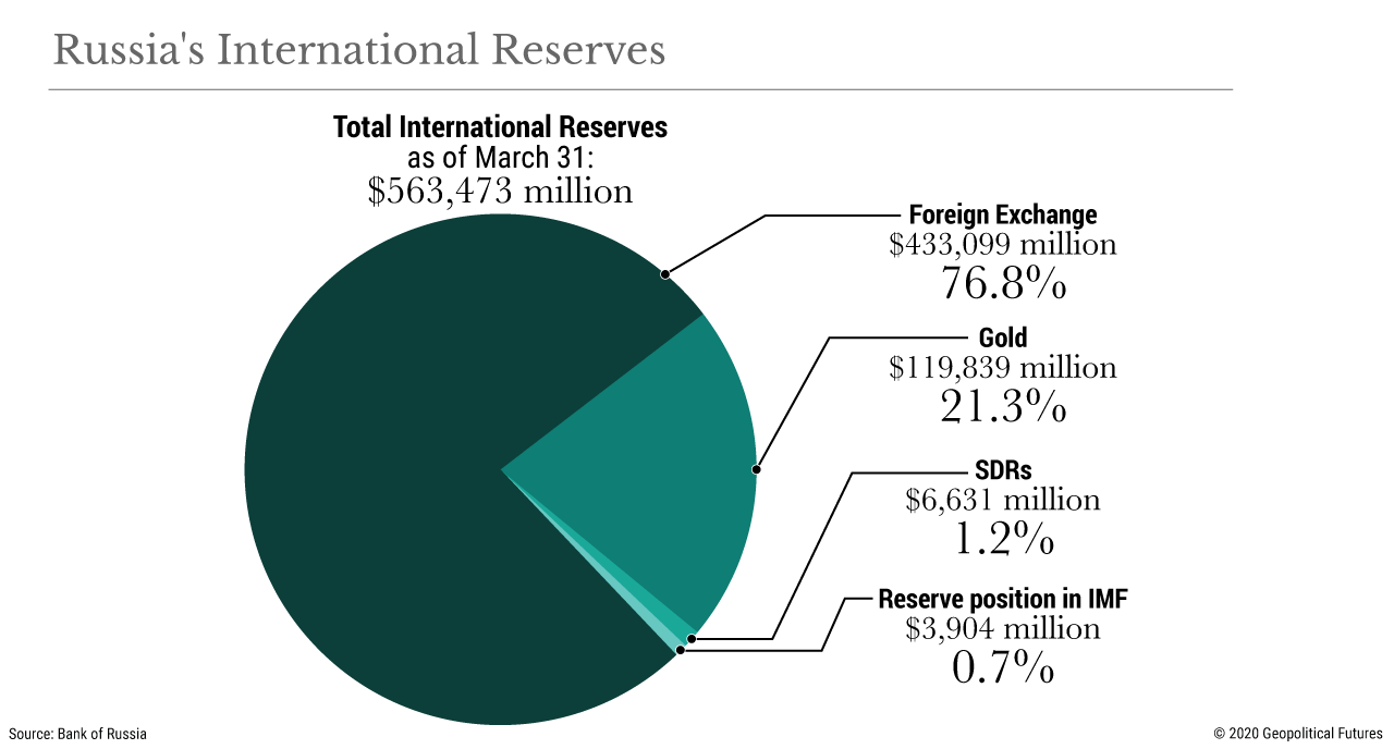 Russia's International Reserves