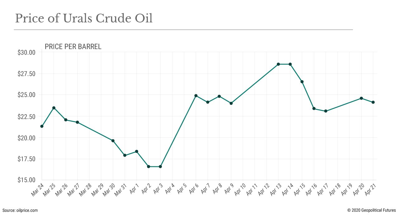 Price of Urals Crude Oil