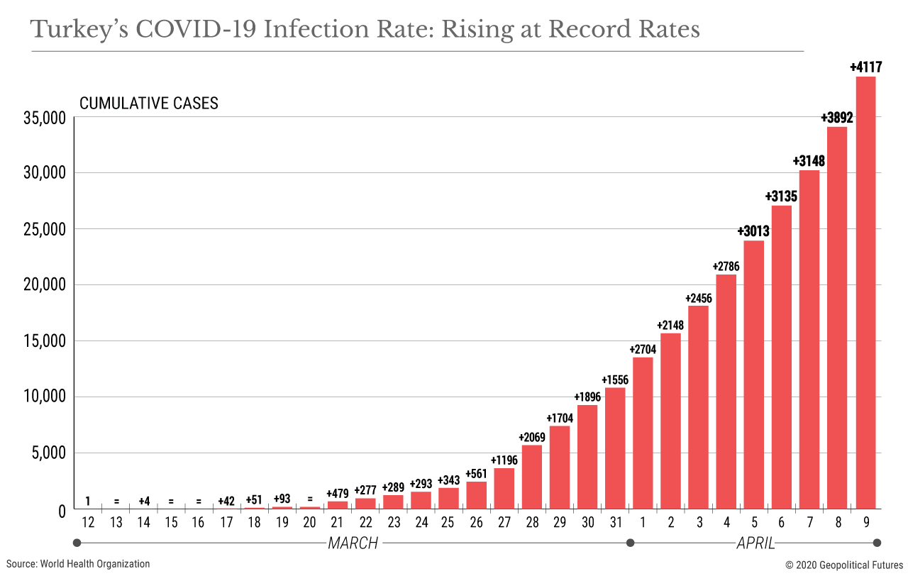 Turkey's COVID-19 Infection Rate: Rising at Record Rates