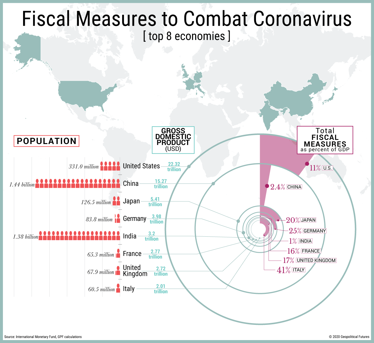 Fiscal Measures to Combat Coronavirus