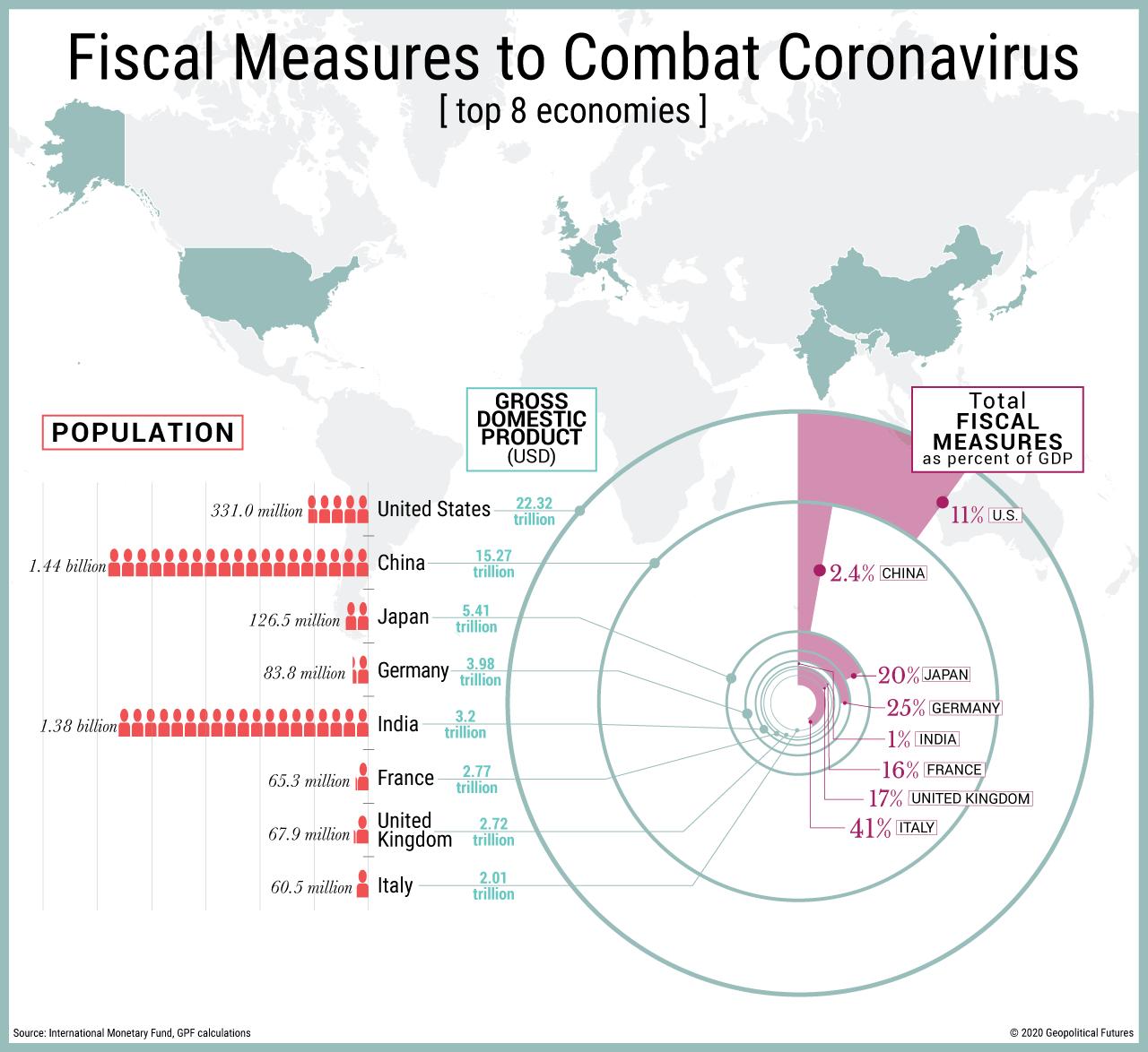 Fiscal Measures to Combat Coronavirus
