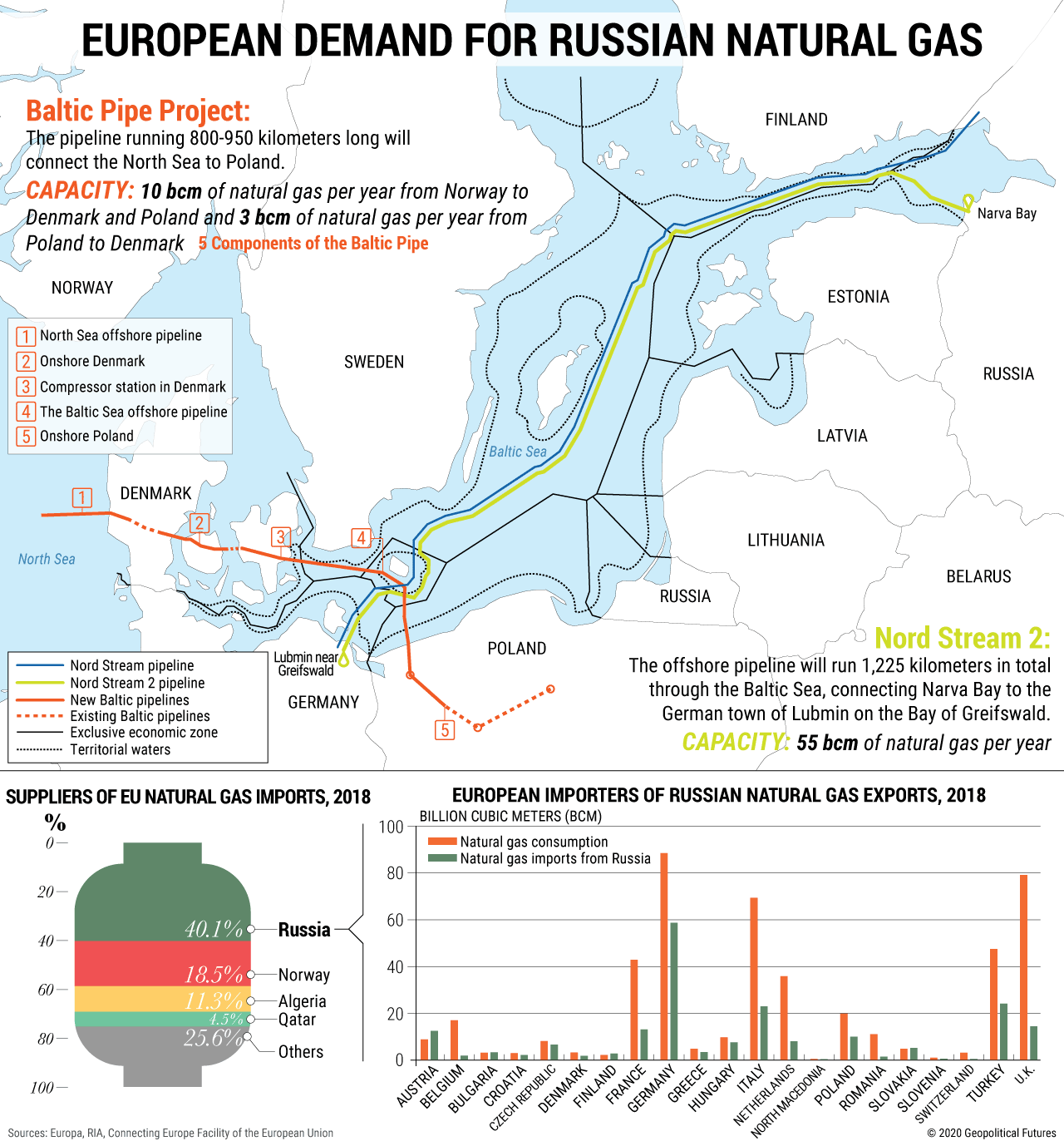 European Demand for Russian Natural Gas