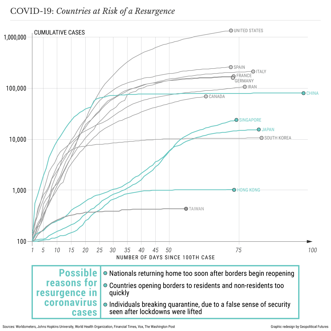 COVID-19: Countries at Risk of a Resurgence
