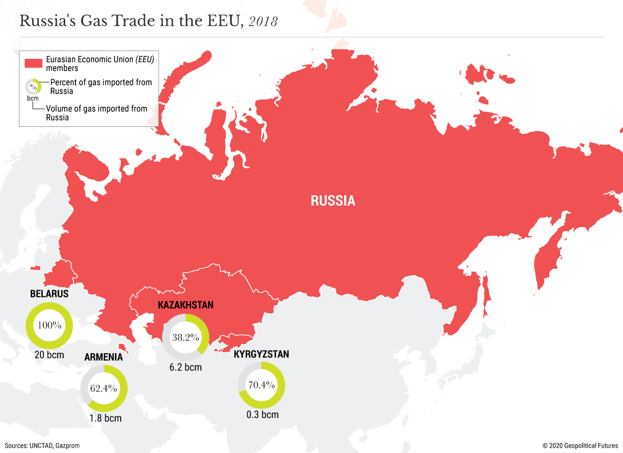 Russia's Gas Trade in the EEU, 2018
