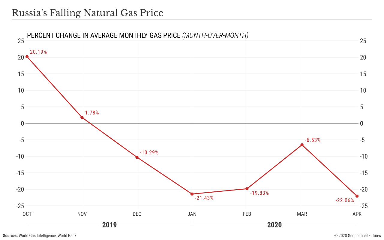 Russia's Falling Natural Gas Price