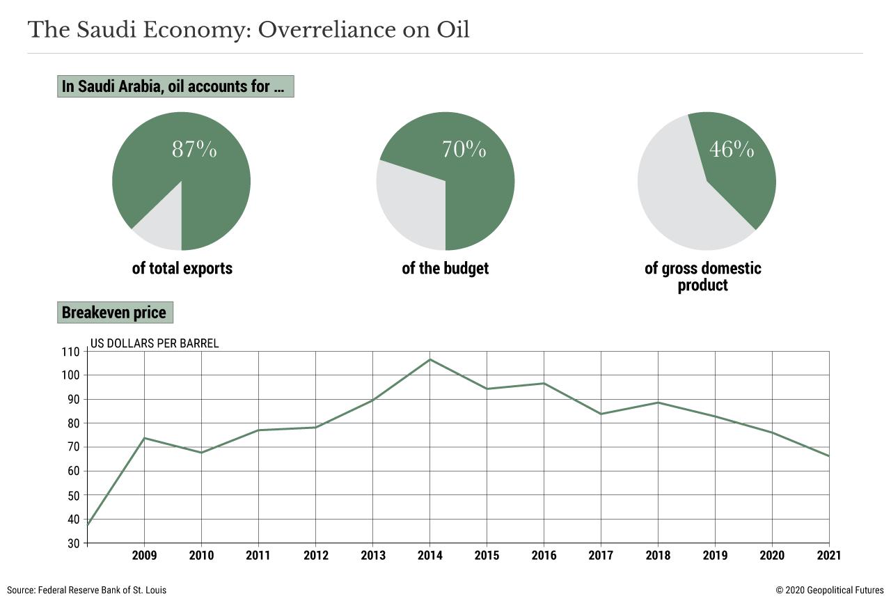 The Saudi Economy: Overreliance on Oil