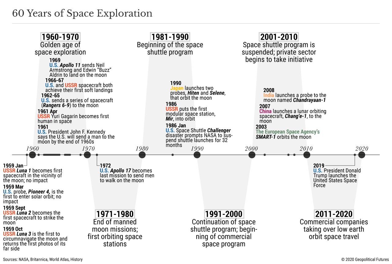 60 anni di esplorazione spaziale
