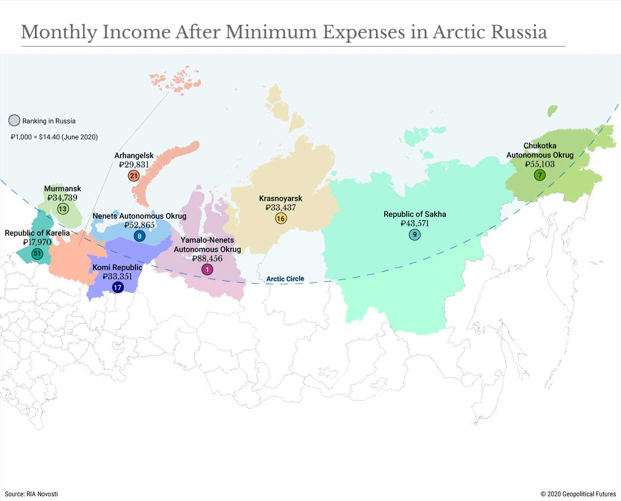 Monthly Income After Minimum Expenses in Arctic Russia