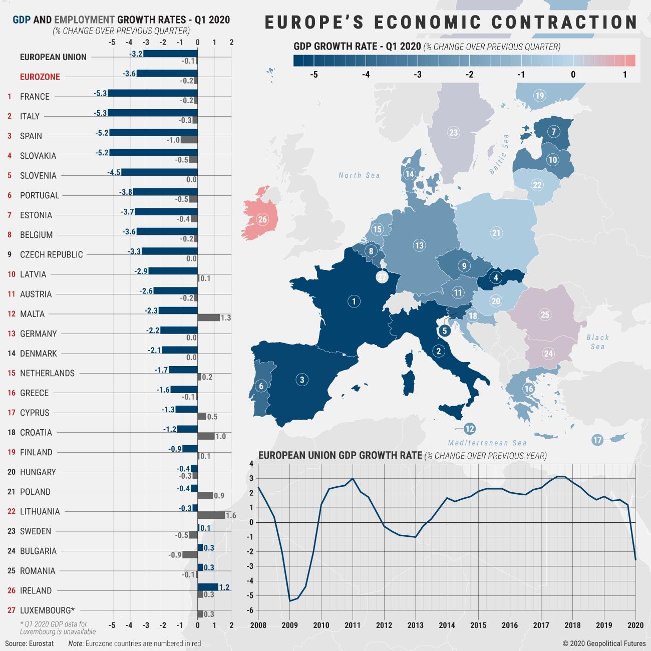 Europe's Economic Contraction