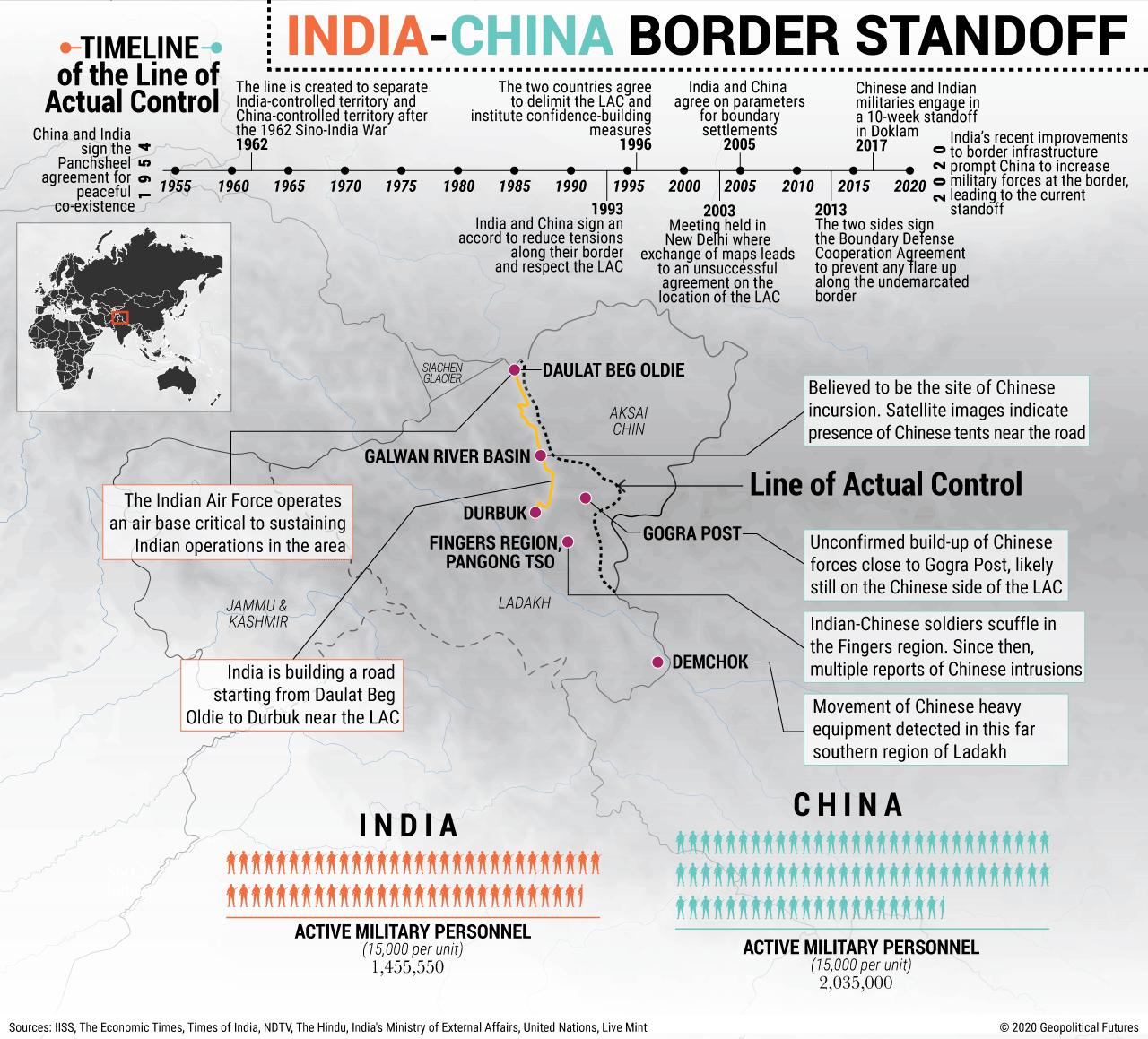 India-China Border Standoff